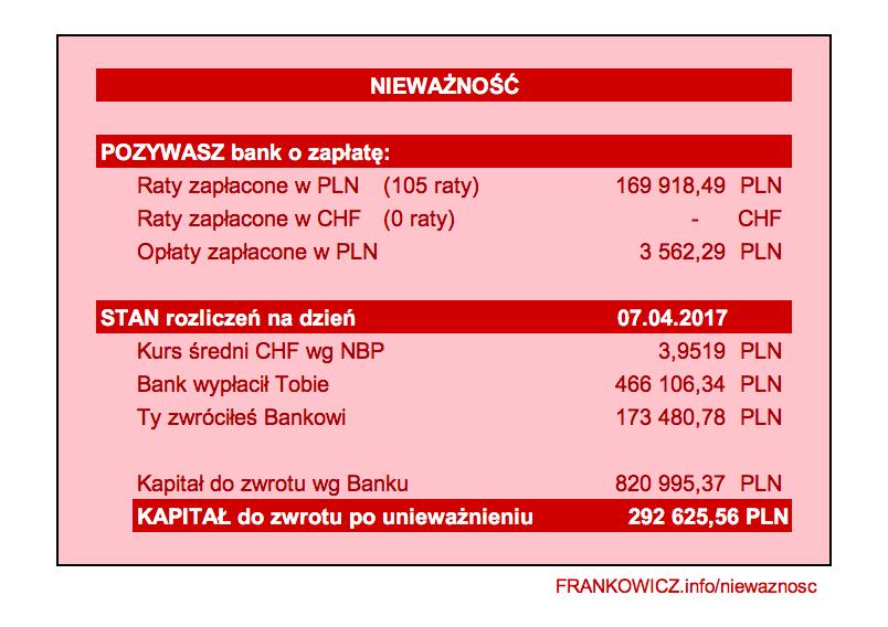 Zaktualizowano Czym jest nieważność kredytu CHF? Raty bez odsetek! - FRANKOWICZ.info FP85