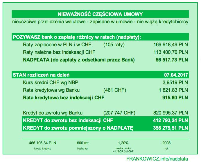 Raport podsumowujący wyliczenie nadpłaty w kredycie CHF